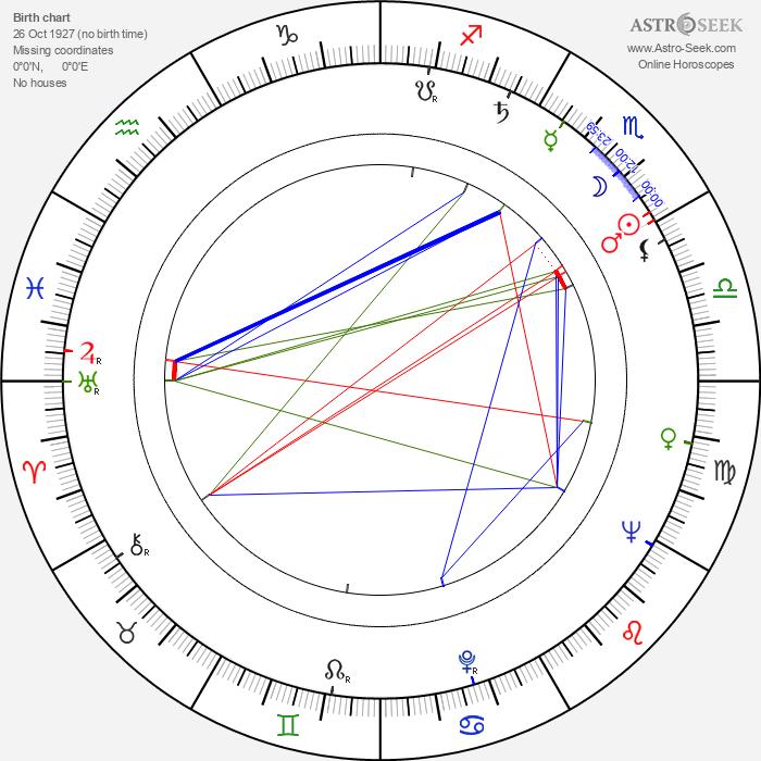 Alena Čepková - Astrology Natal Birth Chart