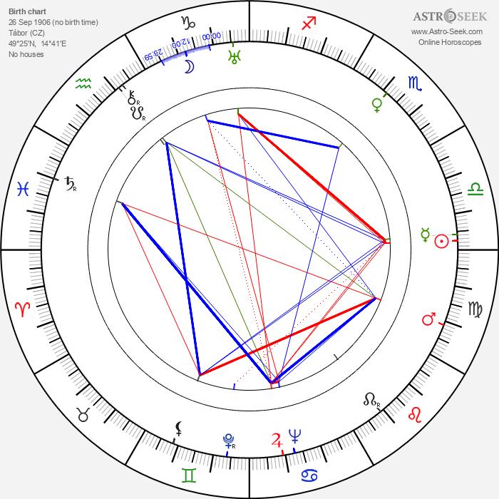 Alena Frimlová - Astrology Natal Birth Chart