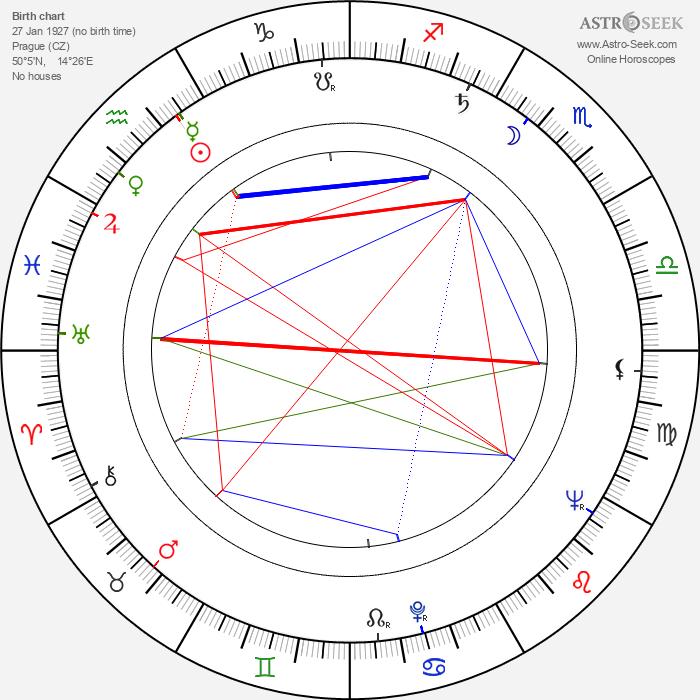 Alena Karešová - Astrology Natal Birth Chart
