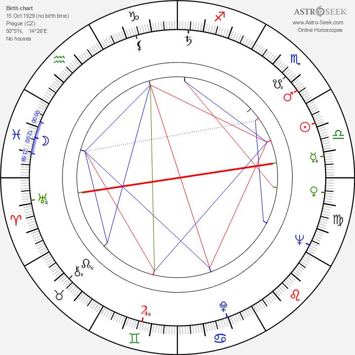 Alena Kreuzmannová - Astrology Natal Birth Chart