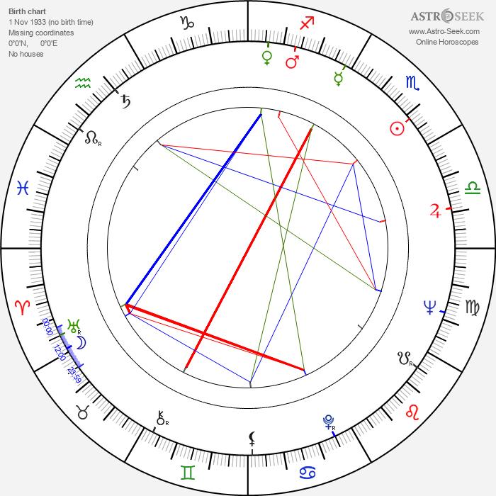 Alena Martinovská - Astrology Natal Birth Chart