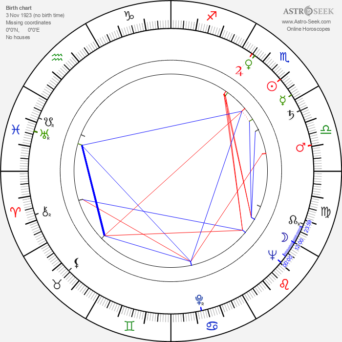 Alena Motyčková - Astrology Natal Birth Chart