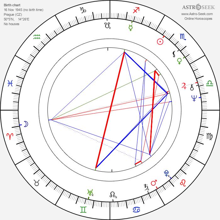 Alena Procházková - Astrology Natal Birth Chart