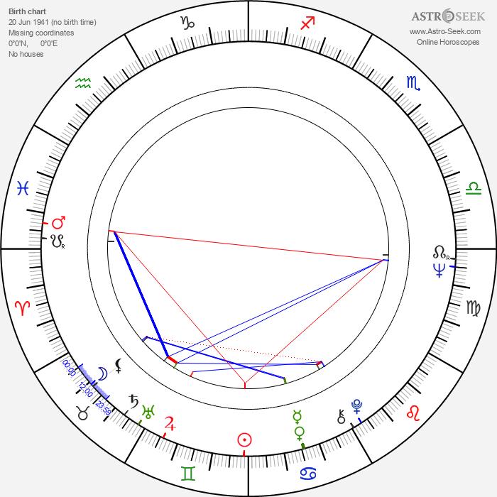 Alena Röhrlová - Astrology Natal Birth Chart