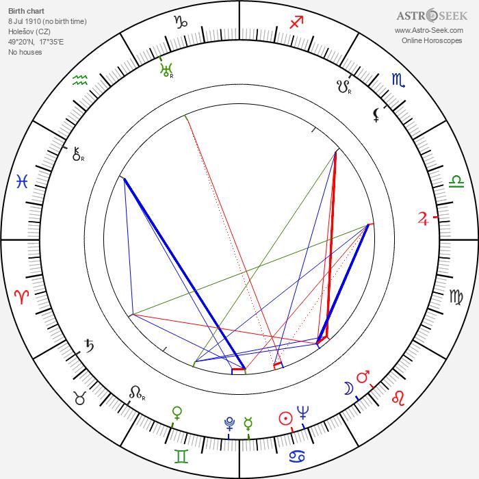 Alena Růžičková - Astrology Natal Birth Chart