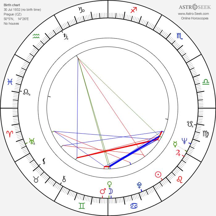 Alena Vránová - Astrology Natal Birth Chart