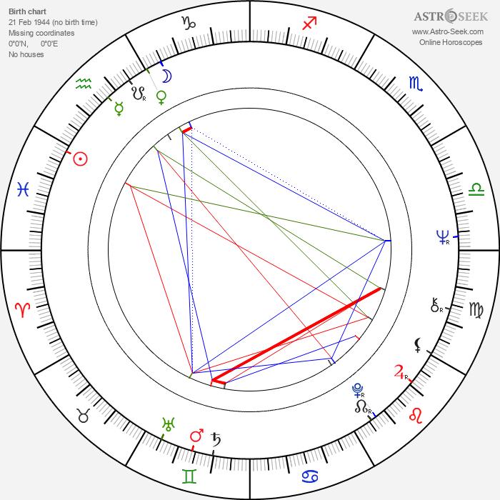 Aleš Benda - Astrology Natal Birth Chart