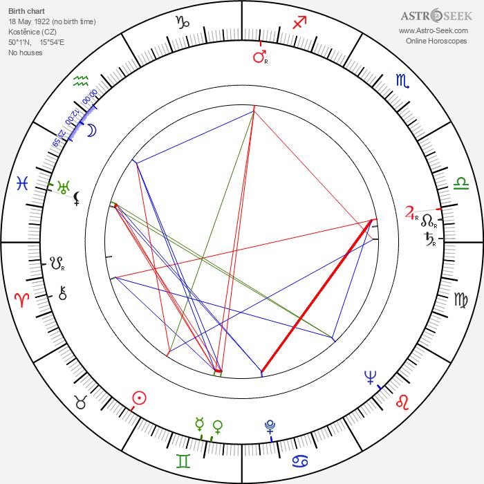 Aleš Helcelet - Astrology Natal Birth Chart