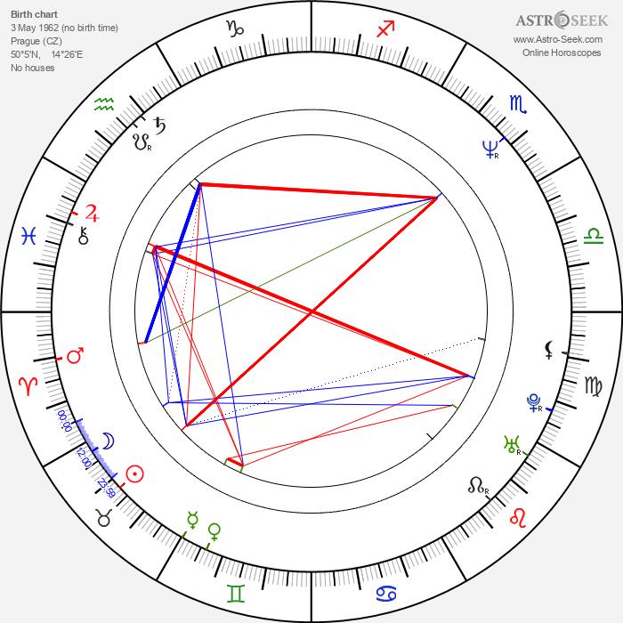 Aleš Najbrt - Astrology Natal Birth Chart