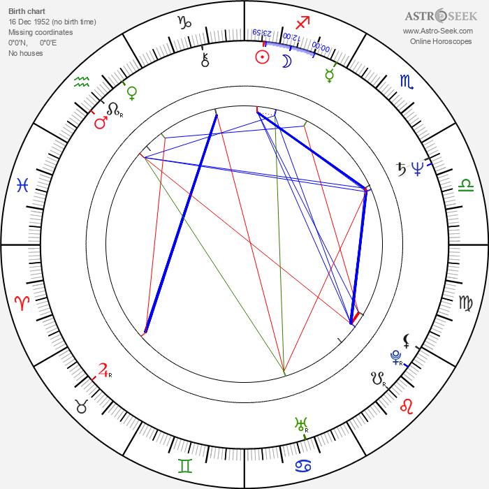 Aleš Pivoda - Astrology Natal Birth Chart