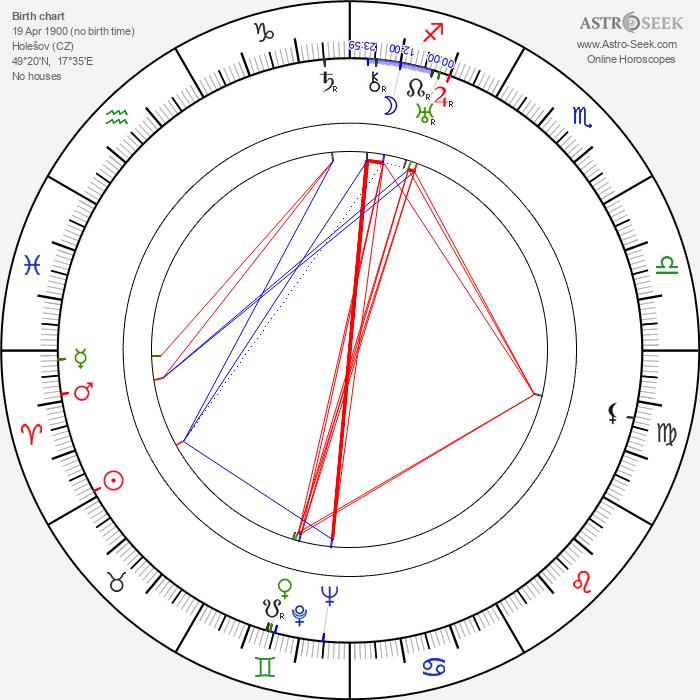 Aleš Podhorský - Astrology Natal Birth Chart