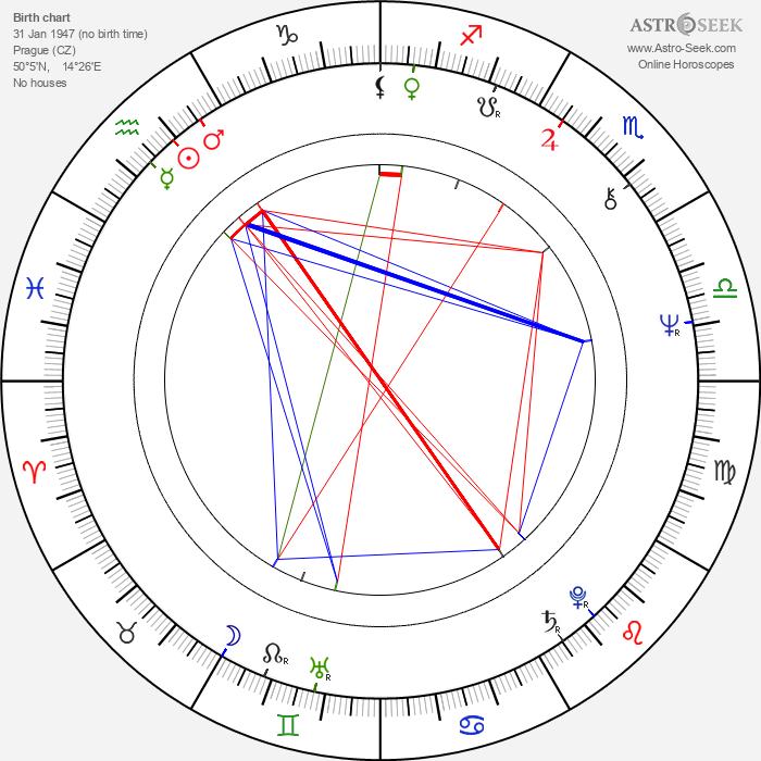 Aleš Ulm - Astrology Natal Birth Chart