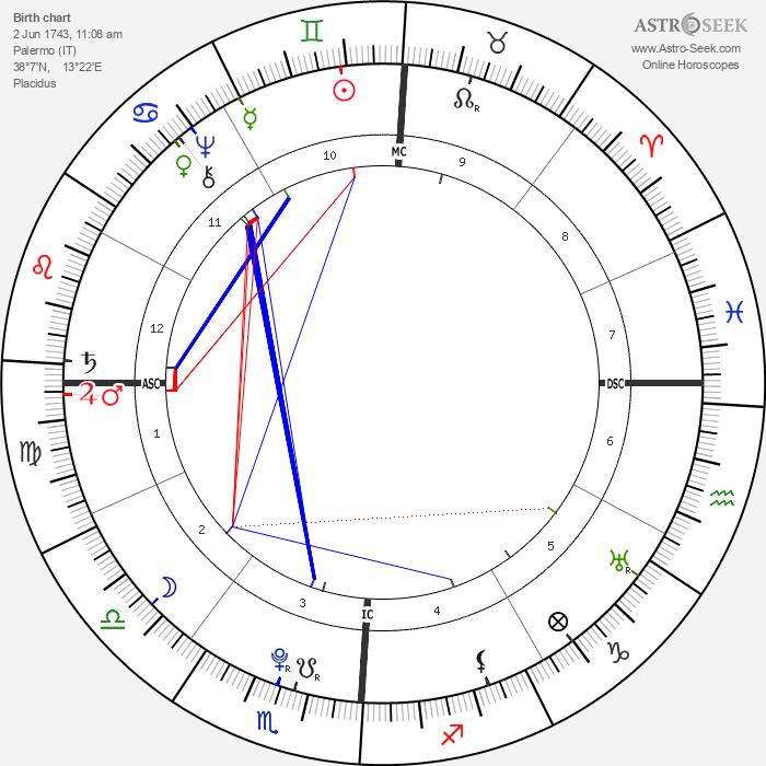 Alesandro Di Cagliostro - Astrology Natal Birth Chart