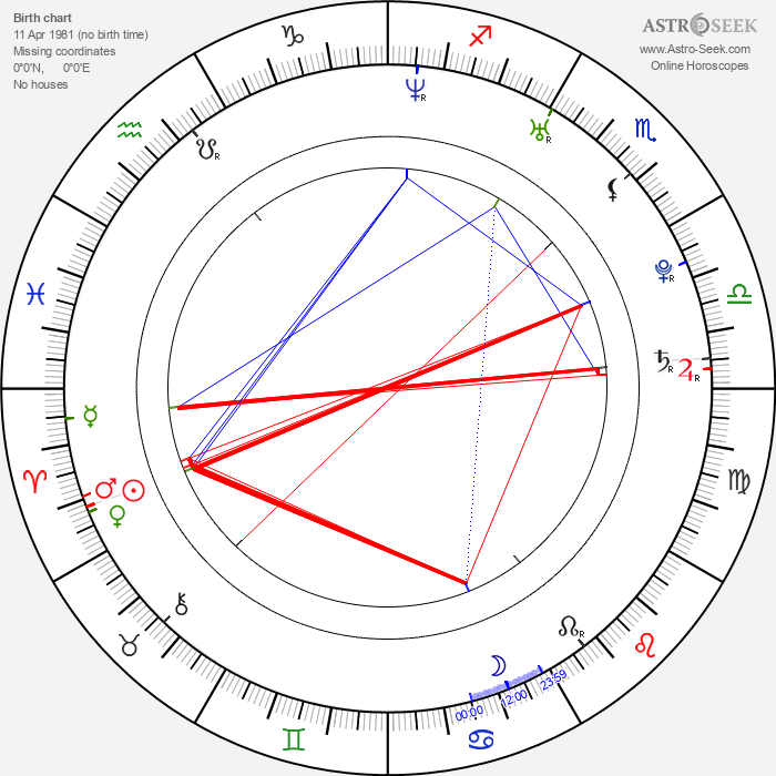 Alessandra Ambrosio - Astrology Natal Birth Chart
