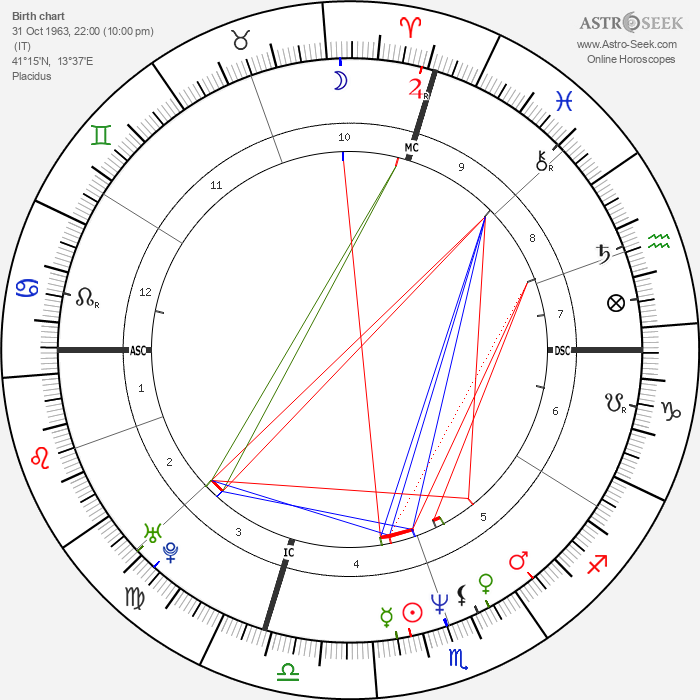 Alessandra Canale - Astrology Natal Birth Chart
