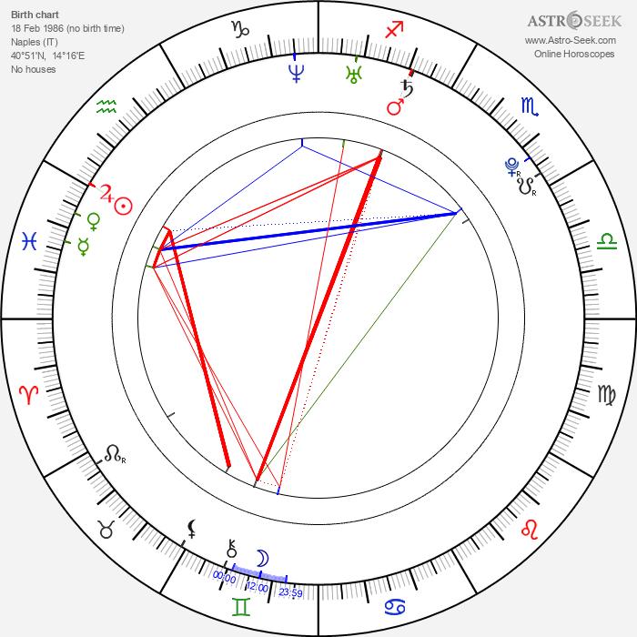 Alessandra Mastronardi - Astrology Natal Birth Chart