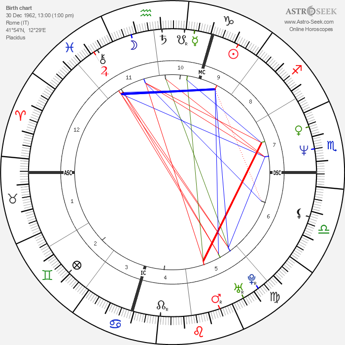 Alessandra Mussolini - Astrology Natal Birth Chart
