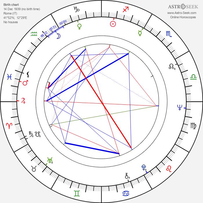 Alessandra Panaro - Astrology Natal Birth Chart