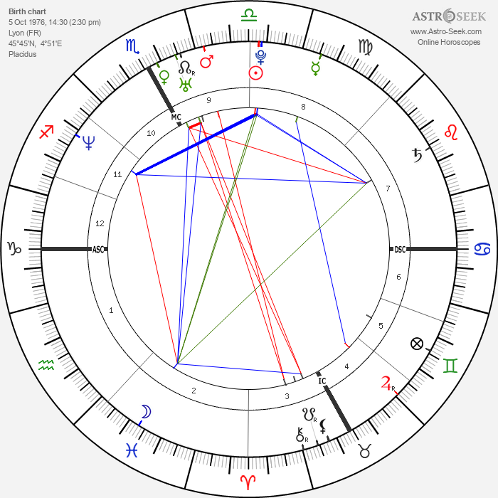 Alessandra Sublet - Astrology Natal Birth Chart