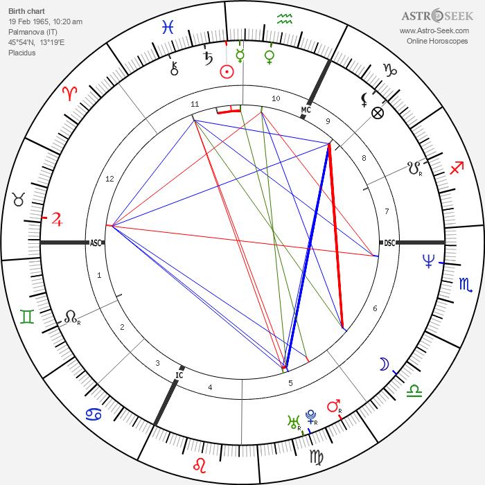 Alessandra Virginio - Astrology Natal Birth Chart
