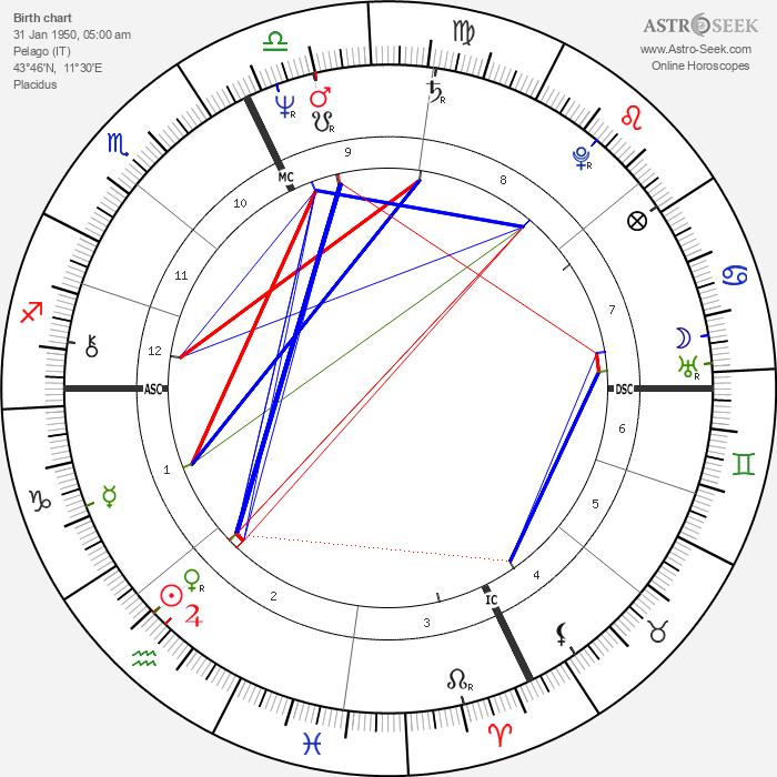 Alessandro Benvenuti - Astrology Natal Birth Chart