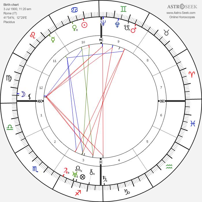 Alessandro Blasetti - Astrology Natal Birth Chart