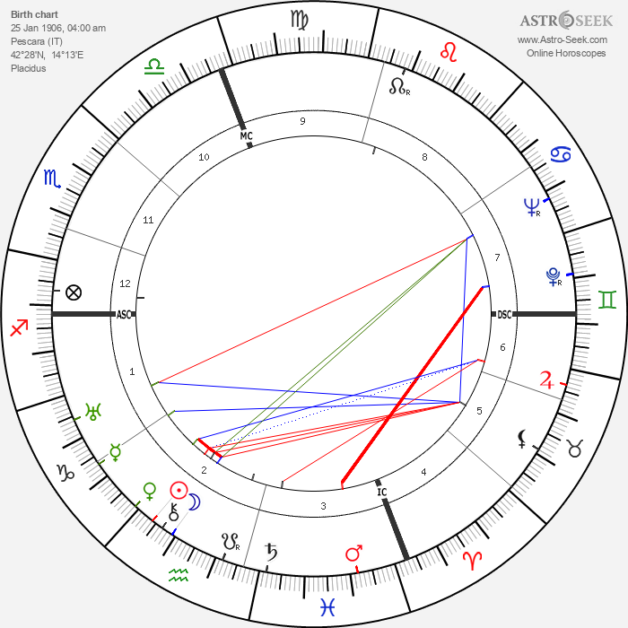 Alessandro Cicognini - Astrology Natal Birth Chart