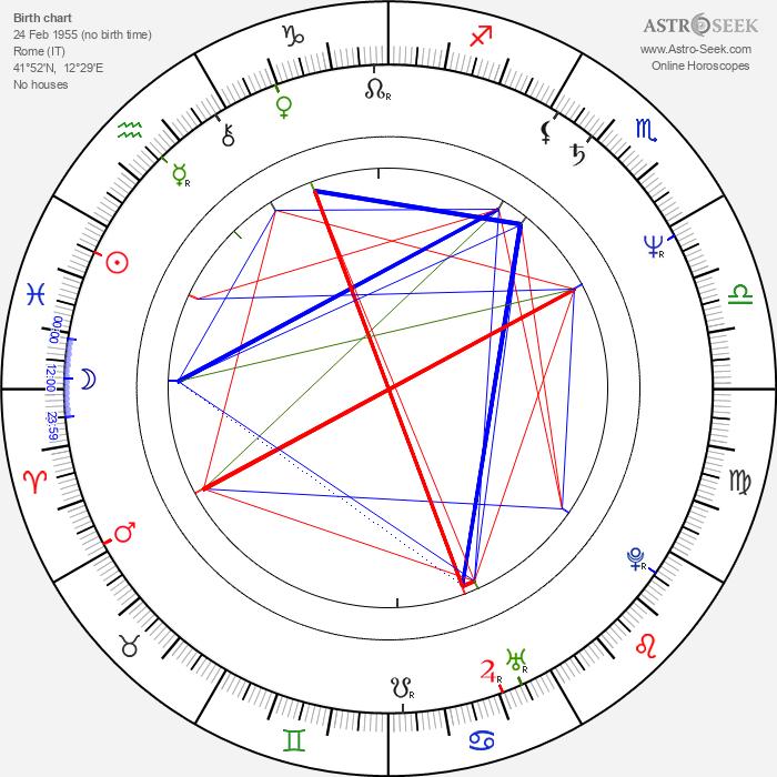Alessandro D'Alatri - Astrology Natal Birth Chart