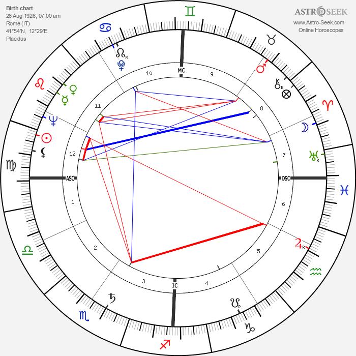 Alessandro D'Ottavio - Astrology Natal Birth Chart