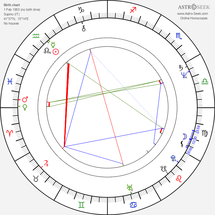Alessandro Foglietta - Astrology Natal Birth Chart