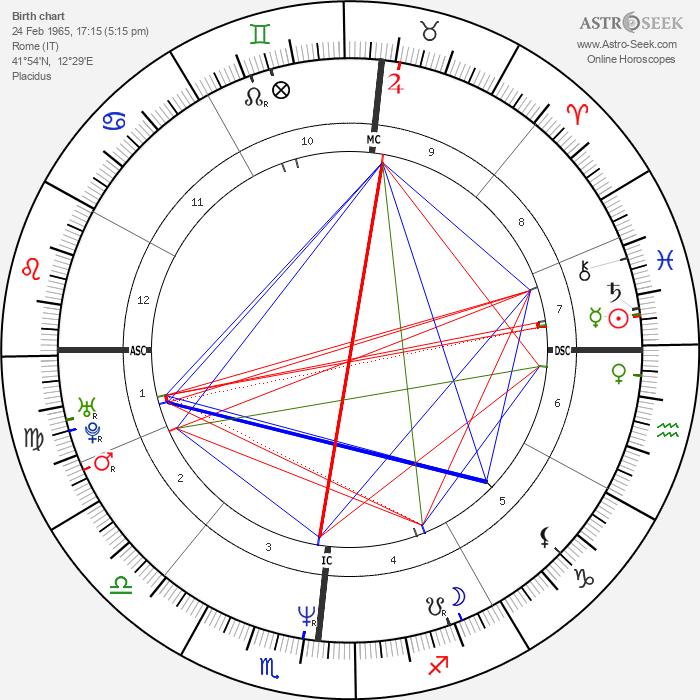 Alessandro Gassman - Astrology Natal Birth Chart