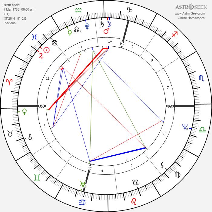 Alessandro Manzoni - Astrology Natal Birth Chart