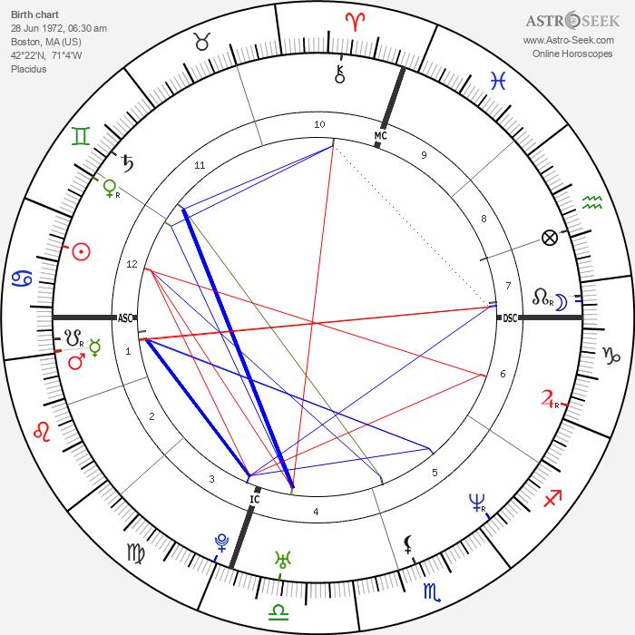 Alessandro Nivola - Astrology Natal Birth Chart