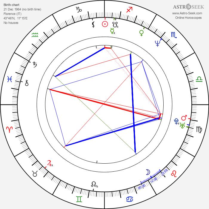 Alessandro Paci - Astrology Natal Birth Chart