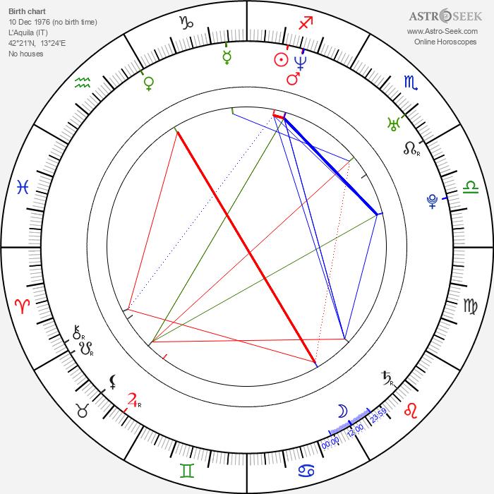 Alessia Fabiani - Astrology Natal Birth Chart
