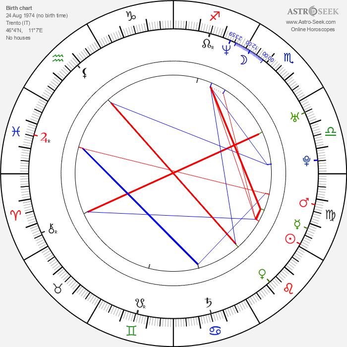 Alessia Merz - Astrology Natal Birth Chart