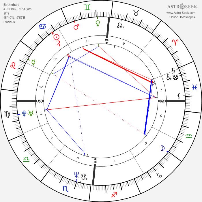 Alessio Boni - Astrology Natal Birth Chart