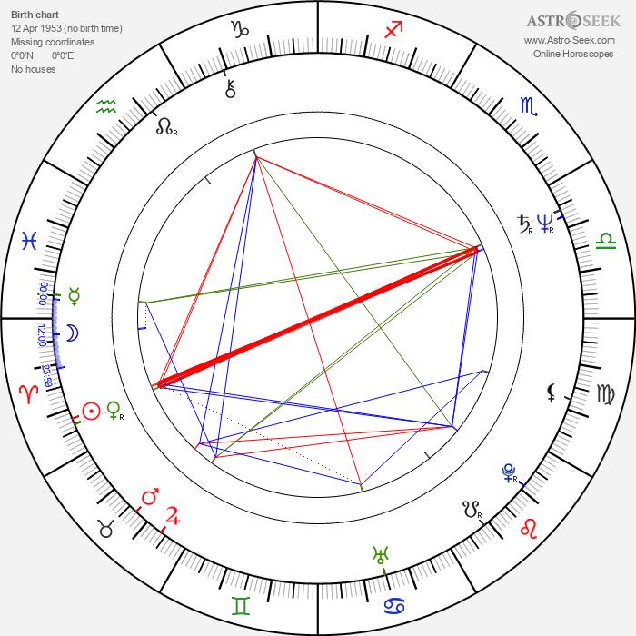 Álex Angulo - Astrology Natal Birth Chart