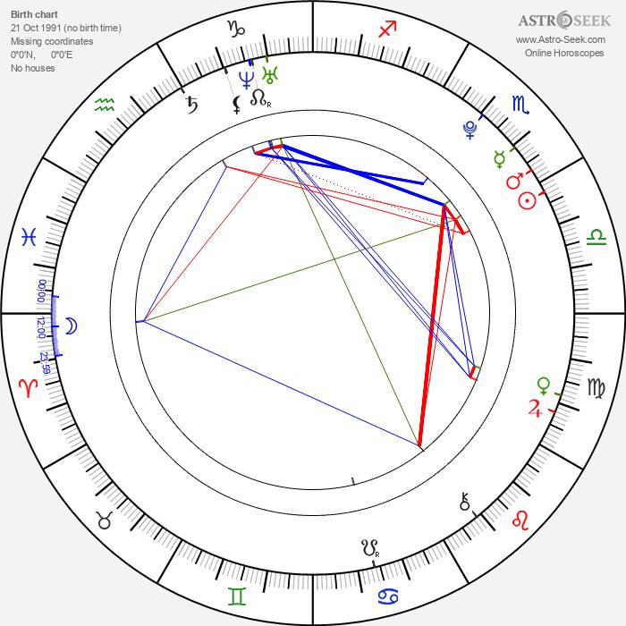 Àlex Batllori - Astrology Natal Birth Chart