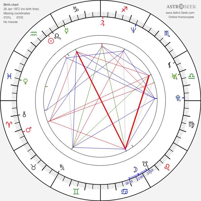 Alex Best - Astrology Natal Birth Chart