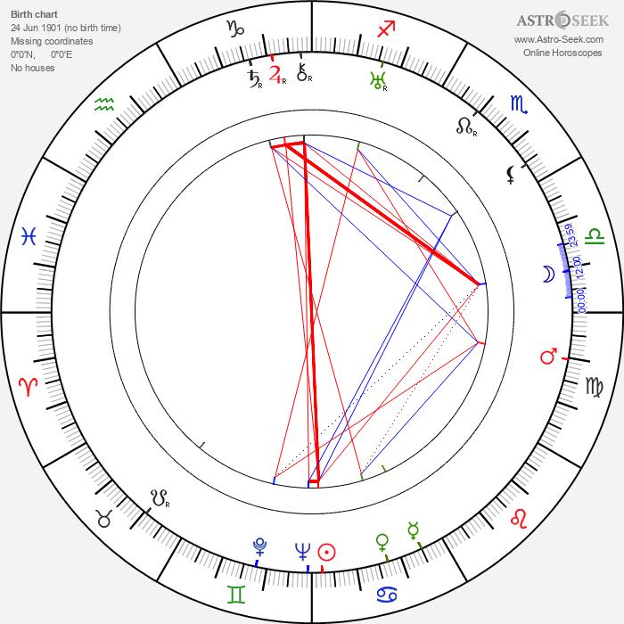 Alex Callam - Astrology Natal Birth Chart