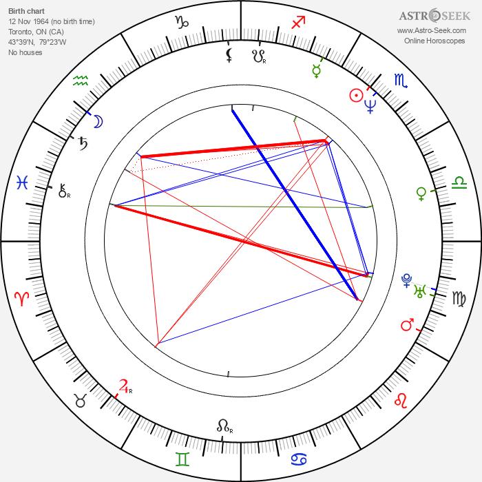 Alex Carter - Astrology Natal Birth Chart