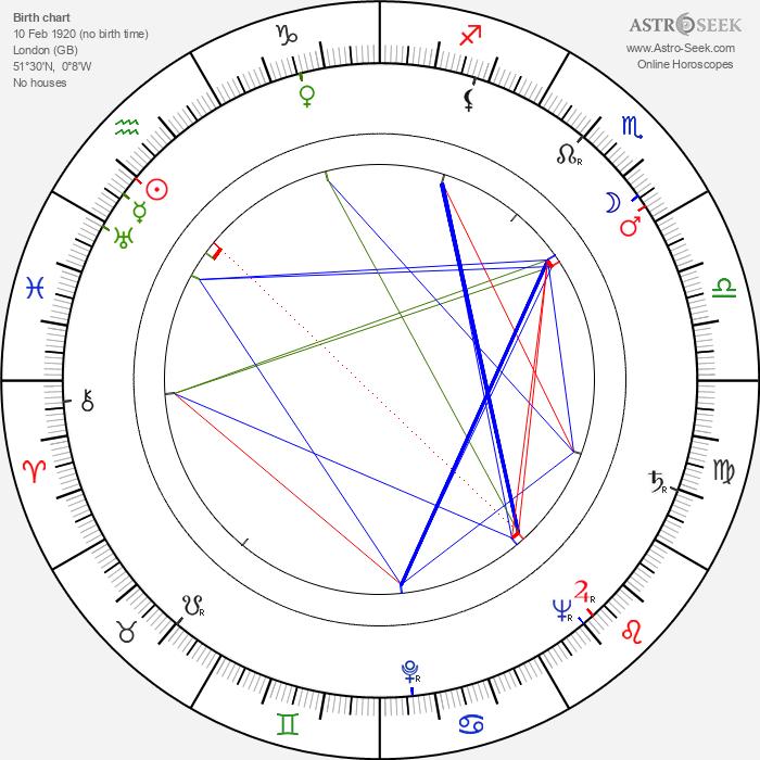 Alex Comfort - Astrology Natal Birth Chart
