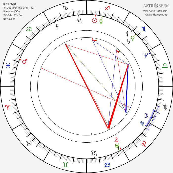 Alex Cox - Astrology Natal Birth Chart