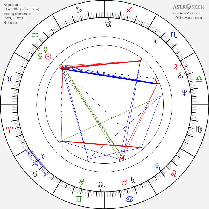 Alex Diakun - Astrology Natal Birth Chart