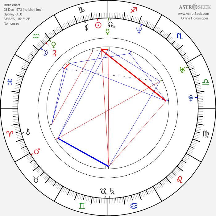 Alex Dimitriades - Astrology Natal Birth Chart
