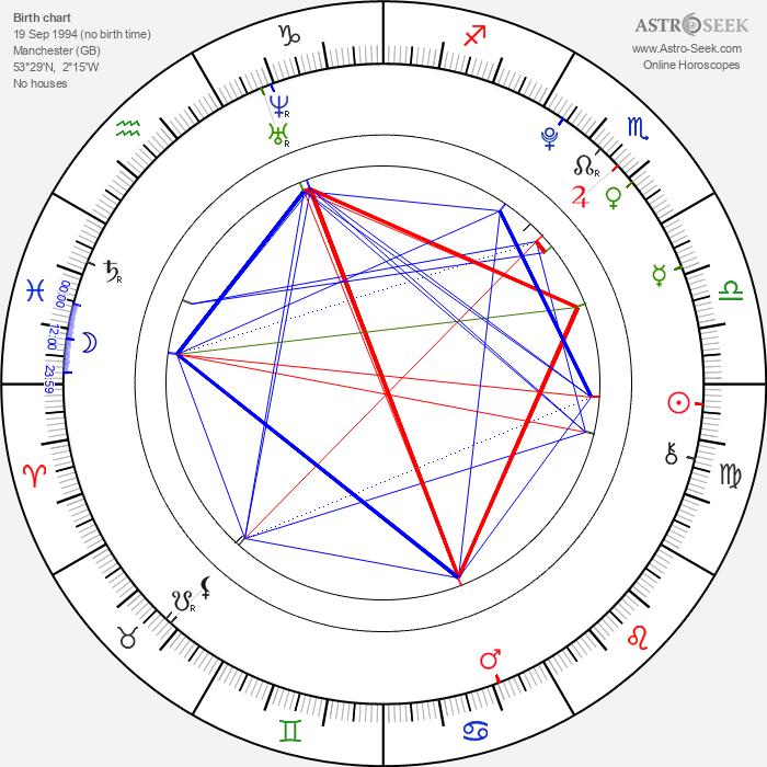 Alex Etel - Astrology Natal Birth Chart