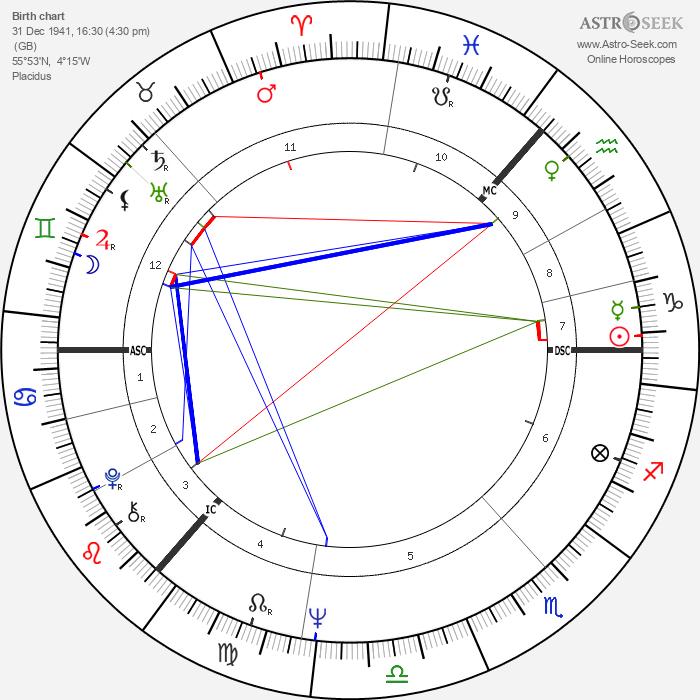 Alex Ferguson - Astrology Natal Birth Chart