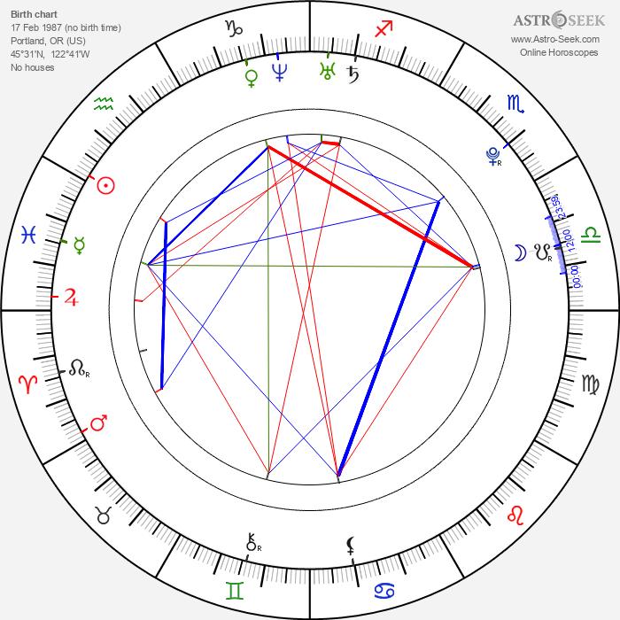 Alex Frost - Astrology Natal Birth Chart