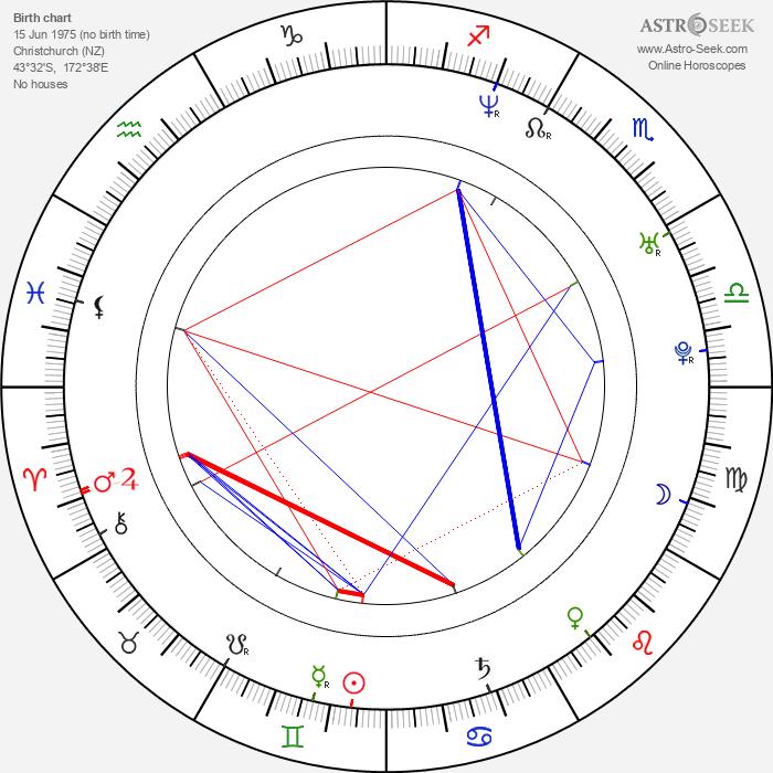 Alex Galvin - Astrology Natal Birth Chart